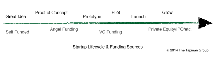 Startup-Flow