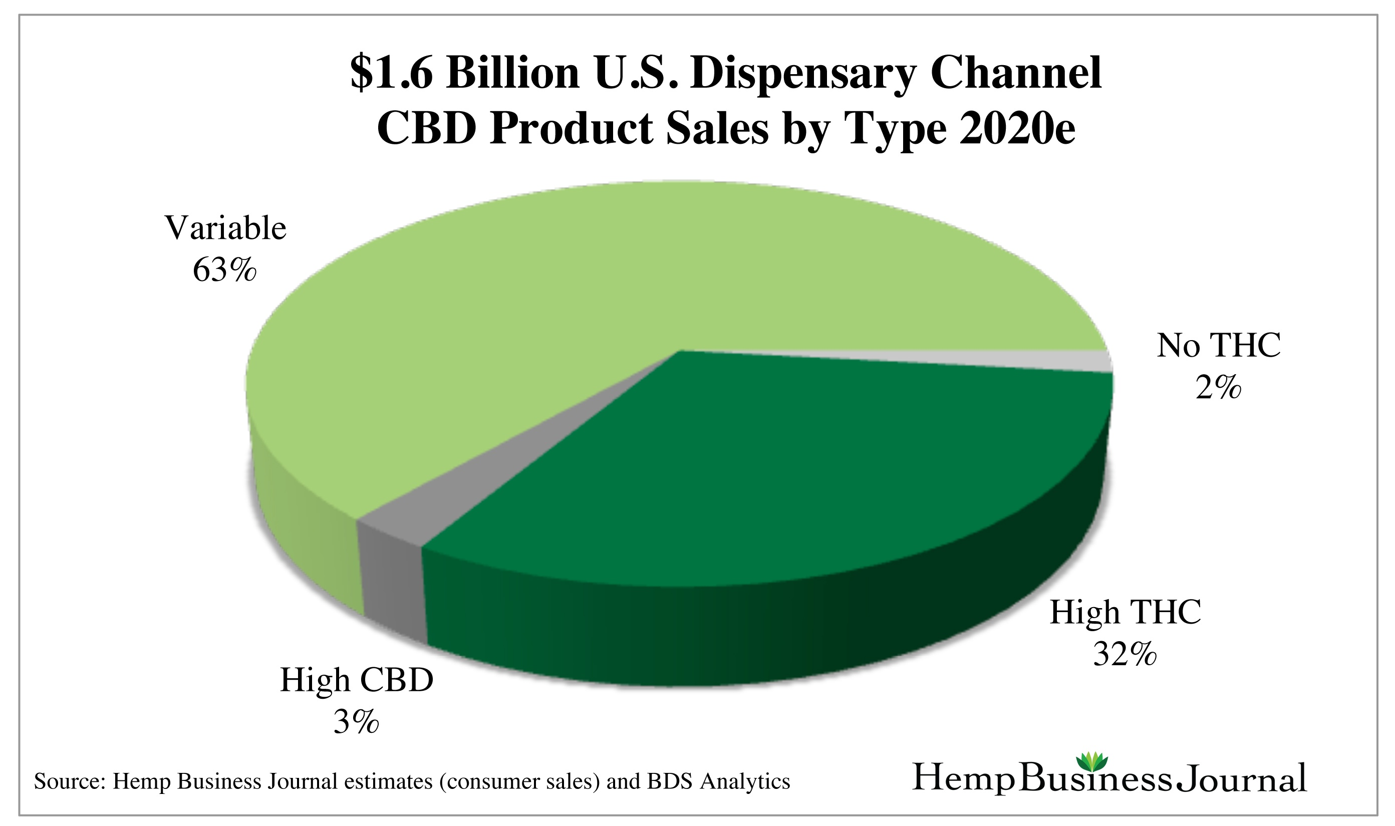 U.S-Dispensary-Channel-CBD-Sales-by-Type-2020.jpg